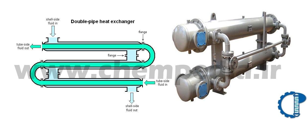 مبدل حرارتی دولوله ای از انواع مبدل های حرارتی
