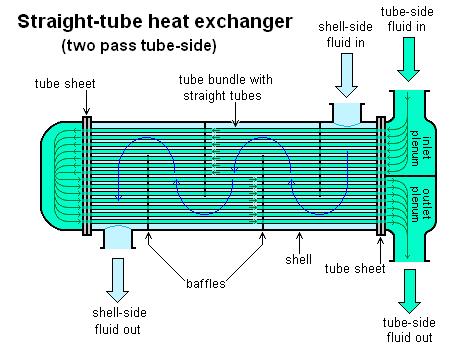 اجزای مبدل حرارتی پوسته لوله
