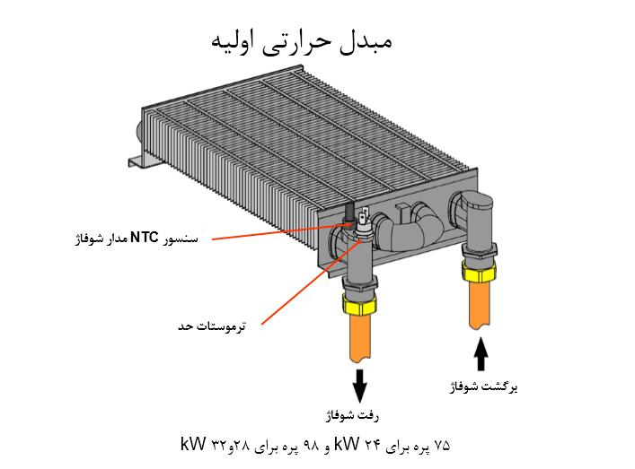 روش ساخت مبدل حرارتی پکیج