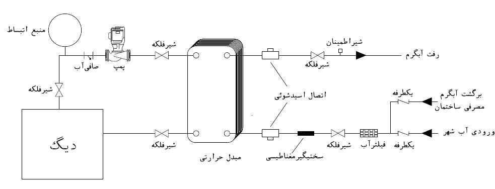 طریقه نصب مبدل حرارتی صفحه ای