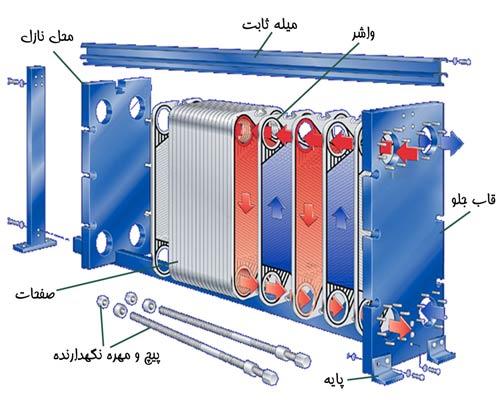 طرز کار مبدل حرارتی صفحه ای