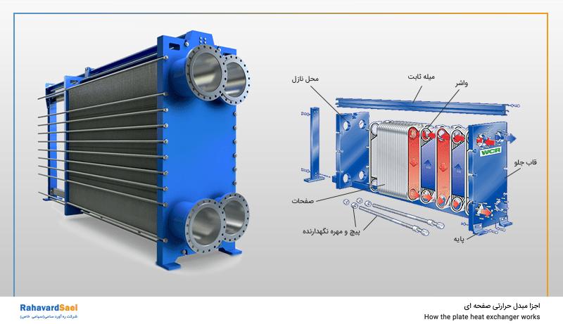 اجزای مبدل حرارتی صفحه ای